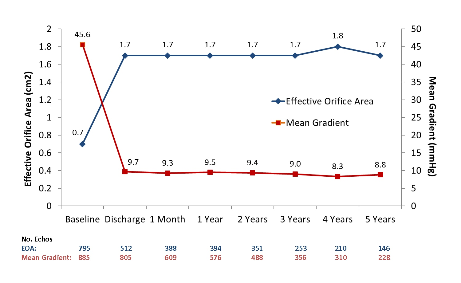 Graph showing effective orifice area and mean gradient over 5 years.