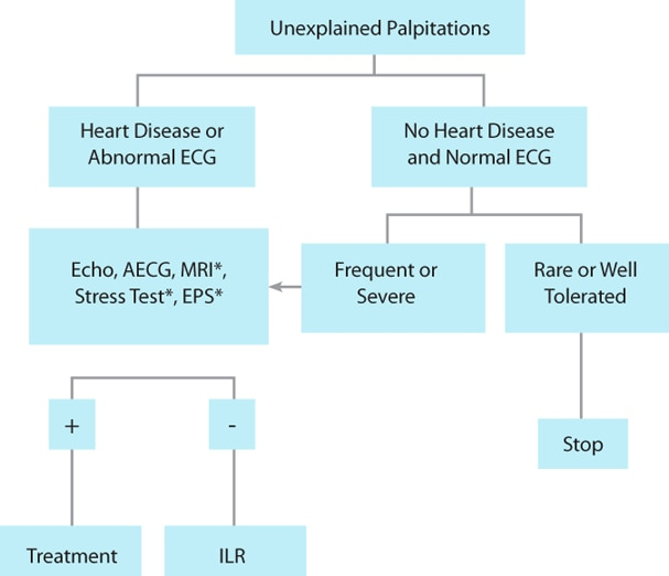 EHRA Recommendations Chart